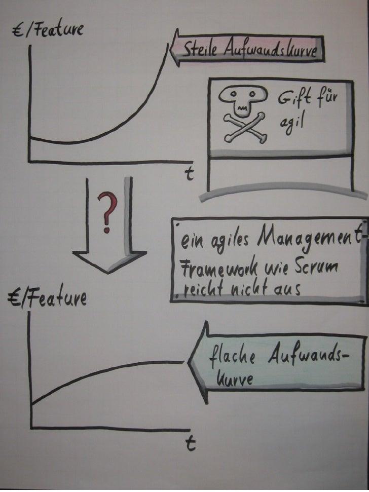 Agilität und Architektur - im Spannungsfeld? Slide 2