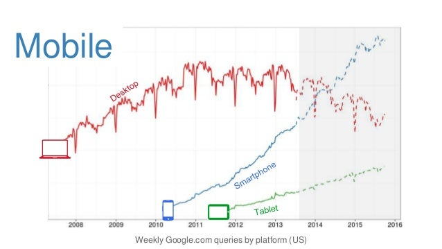 Weekly Google.com queries by platform (US) Mobile