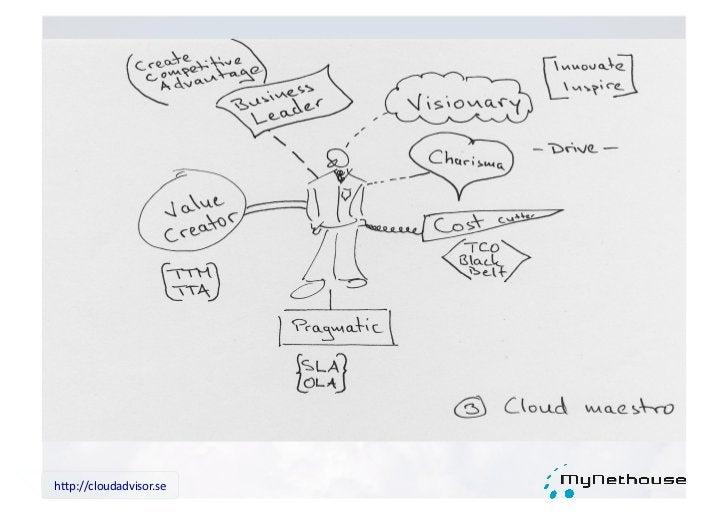 """h""""p://cloudadvisor.se"""