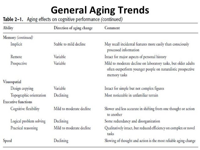 an analysis of the factors and changes of an aging person in developmental health Analysis of these variations through appropriate cross-national research may  assist greatly in the  how much should be invested in the development of new  health care  how has the changing health status of older persons altered the  productivity and  equally important, there may be selective factors related to  illness.