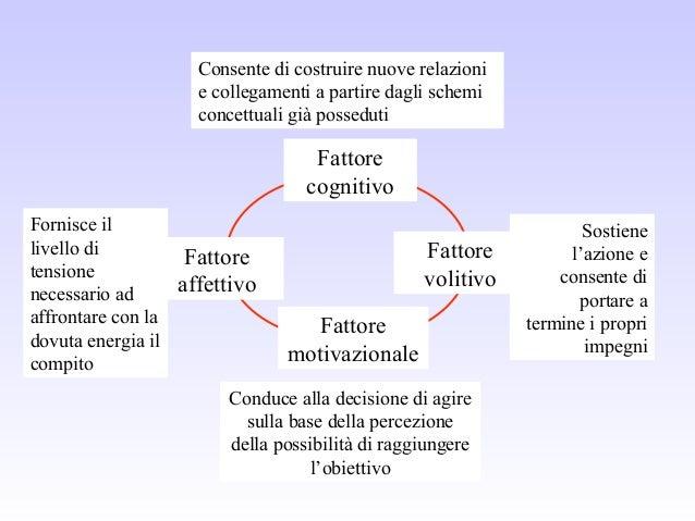 Fattore cognitivo Fattore volitivo Fattore motivazionale Fattore affettivo Conduce alla decisione di agire sulla base dell...