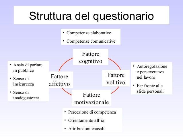 Struttura del questionario Fattore cognitivo Fattore volitivo Fattore motivazionale Fattore affettivo • Ansia di parlare i...