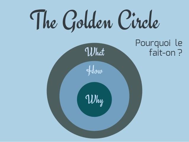 WhatHowThe Golden CircleWhyPourquoi lefait-on ?