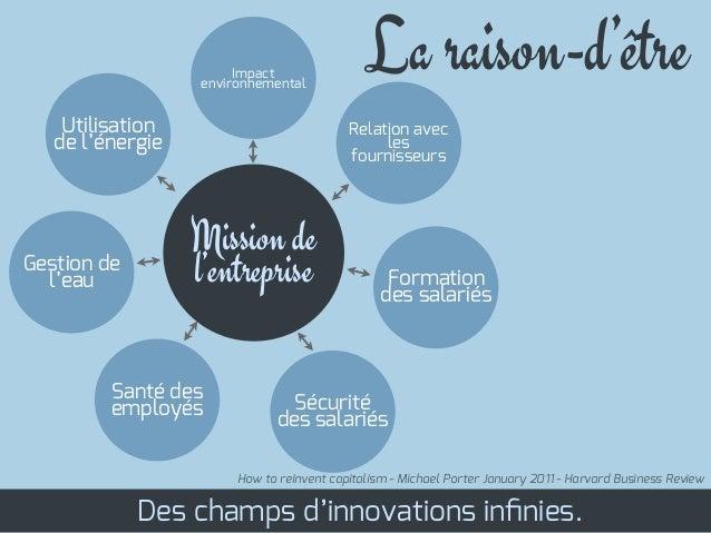 La raison-d'êtreDes champs d'innovations infinies.How to reinvent capitalism - Michael Porter January 2011 - Harvard Busine...