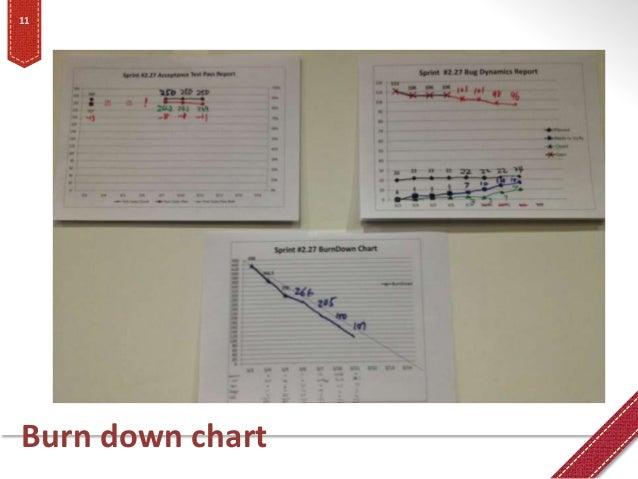 Burn down chart 11
