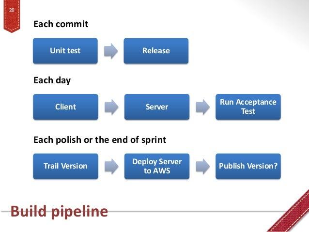 Build pipeline 20 Unit test Release Each commit Each polish or the end of sprint Client Server Run Acceptance Test Each da...
