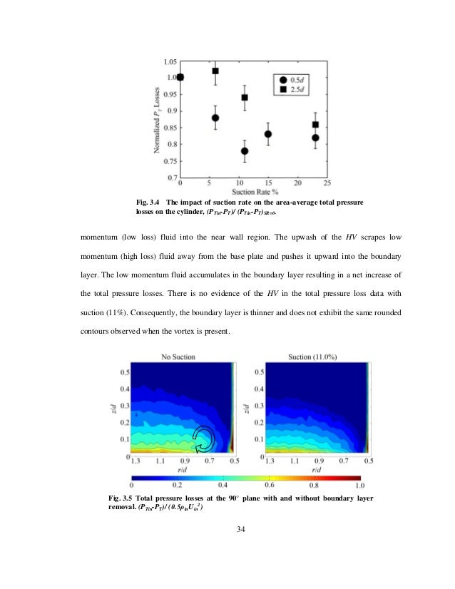 A global approach to turbomachinery flow control loss reduction using 50 fandeluxe Image collections