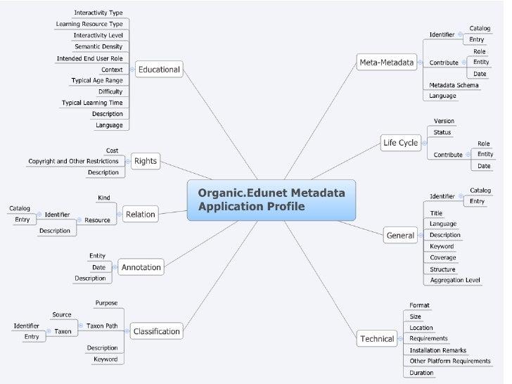 IEEE LOM Organic.Edunet Application Profile Presentation Slide 3