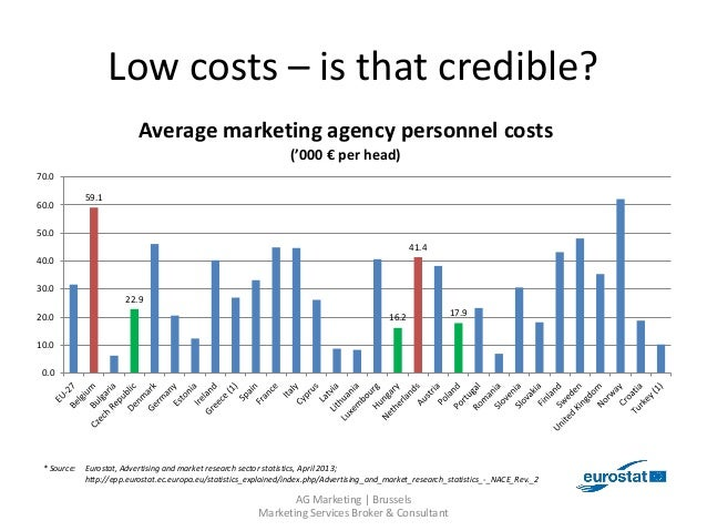 Reducing your marketing agency costs - easy said but is it possible? Slide 3