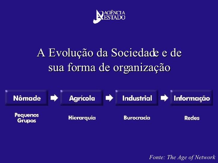 A Evolução da Sociedade e de sua forma de organização Fonte: The Age of Network