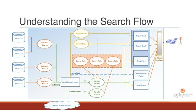 search experience in sharepoint 2013