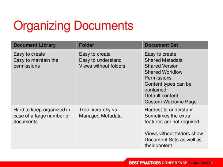 enterprise document management in sharepoint 2010