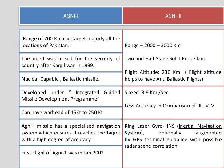 Agni missile  level 1 Slide 3
