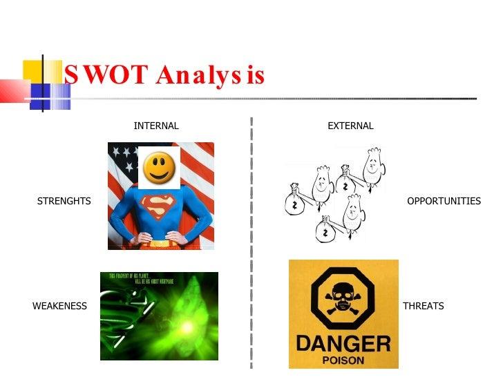 SWOT Analysis THREATS OPPORTUNITIES EXTERNAL WEAKENESS STRENGHTS INTERNAL