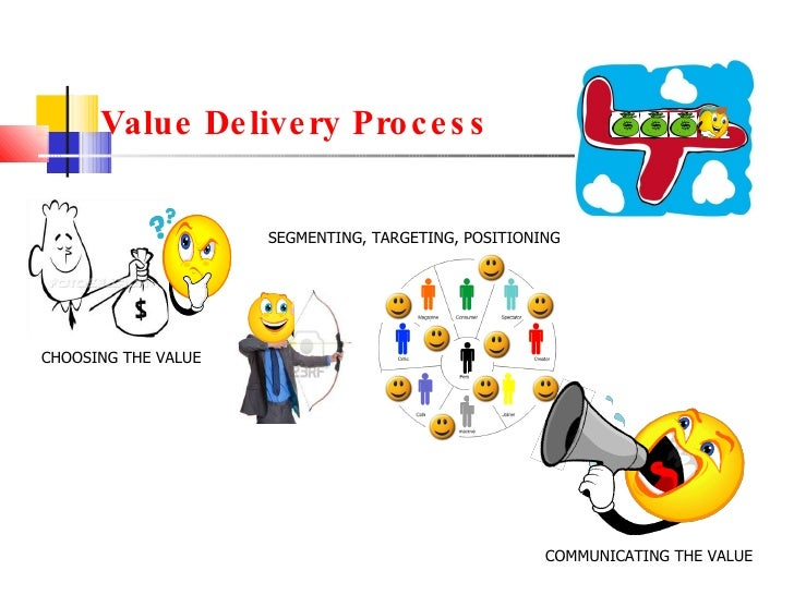 Value Delivery Process CHOOSING THE VALUE SEGMENTING, TARGETING, POSITIONING COMMUNICATING THE VALUE