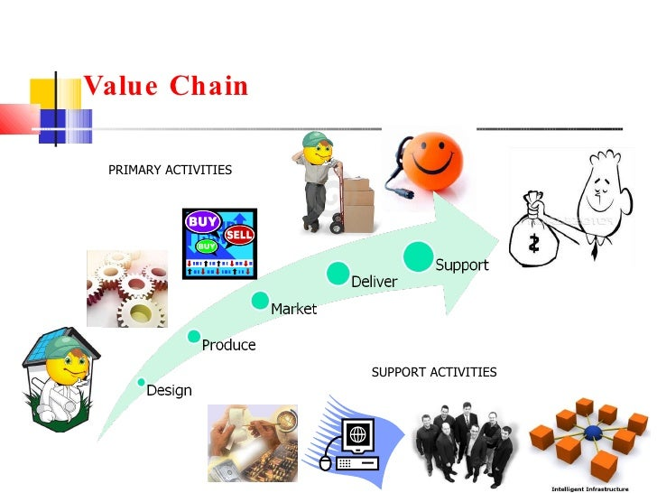 Value Chain PRIMARY ACTIVITIES SUPPORT ACTIVITIES