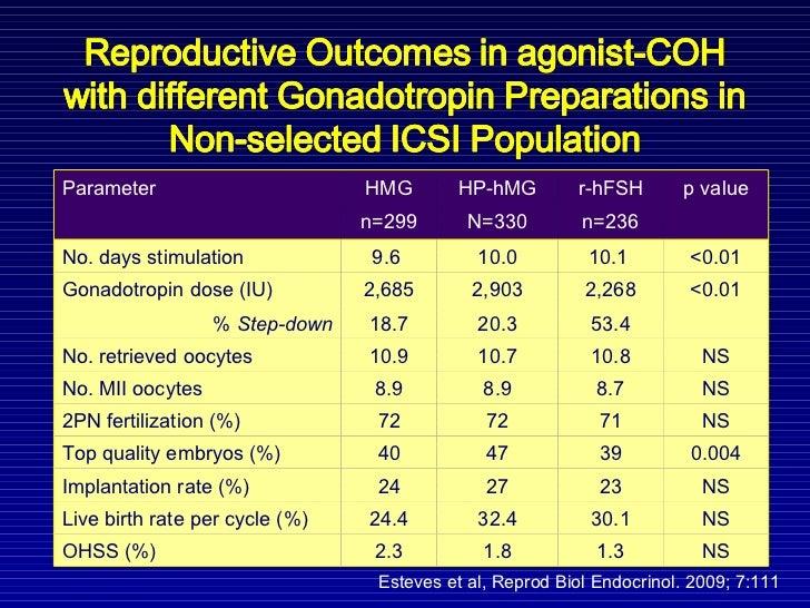 Esteves et al,  Reprod Biol Endocrinol. 2009; 7:111 Parameter HMG n=299 HP-hMG N=330 r-hFSH n=236 p value No. days stimula...