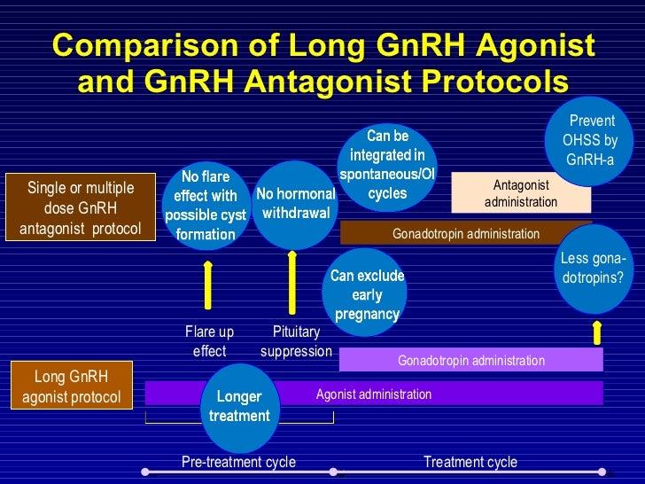 Comparison of Long GnRH Agonist and GnRH Antagonist Protocols Agonist administration Gonadotropin administration Long GnRH...