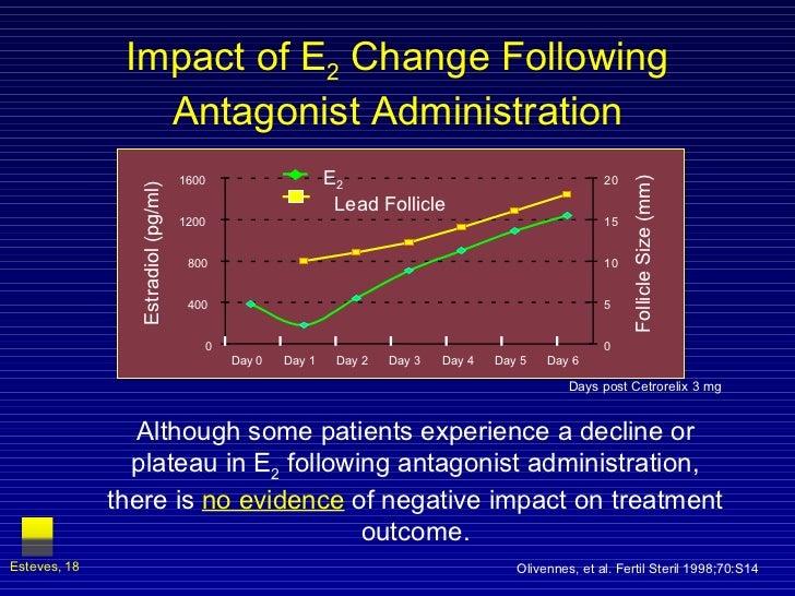 Impact of E 2  Change Following Antagonist Administration Olivennes, et al. Fertil Steril 1998;70:S14  Although some patie...