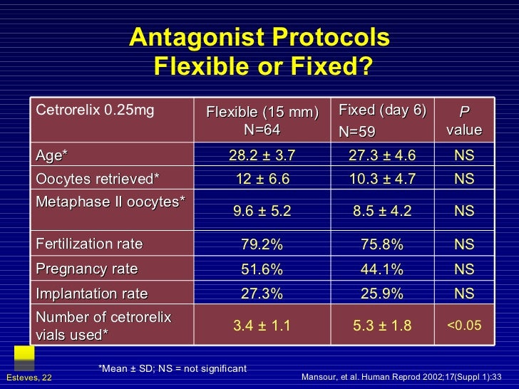 Antagonist Protocols  Flexible or Fixed? Mansour, et al. Human Reprod 2002;17(Suppl 1):33 *Mean  ± SD; NS = not significan...