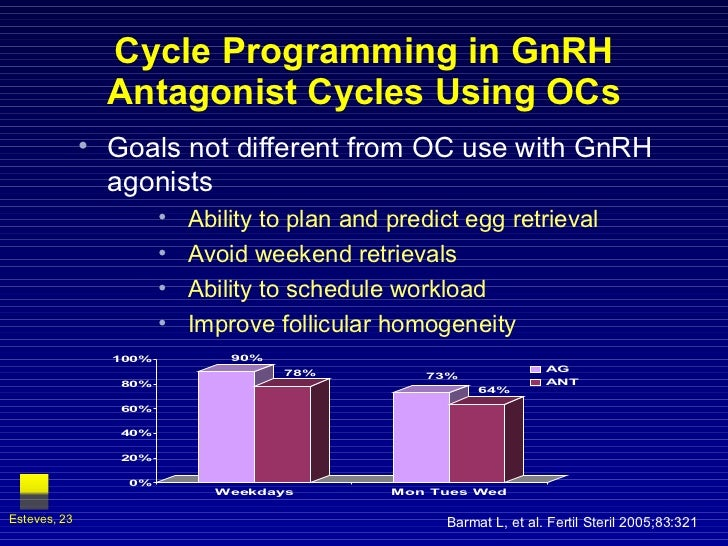 Cycle Programming in GnRH Antagonist Cycles Using OCs <ul><li>Goals not different from OC use with GnRH agonists </li></ul...