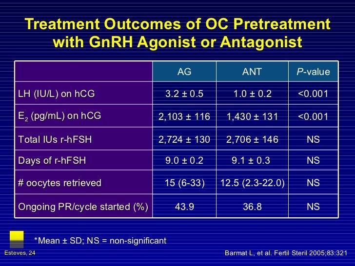 Treatment Outcomes of OC Pretreatment with GnRH Agonist or Antagonist Barmat L, et al. Fertil Steril 2005;83:321 *Mean ± S...