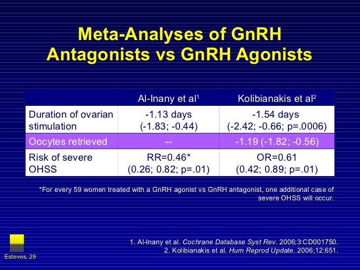 Meta-Analyses of GnRH Antagonists vs GnRH Agonists *For every 59 women treated with a GnRH agonist vs GnRH antagonist, one...