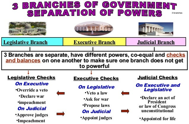 an argument about the conflict of the executive branch and legislative branch of the us government Official us executive branch web sites for more government sites, see: legislative executive branch executive office of the president.