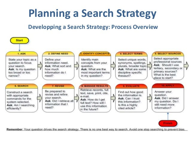 Effective Search Strategies For Researchers. Finding