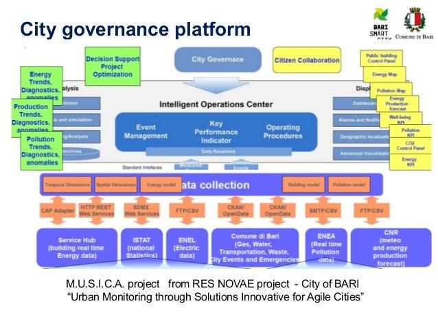 A Governance Model For A Smart City