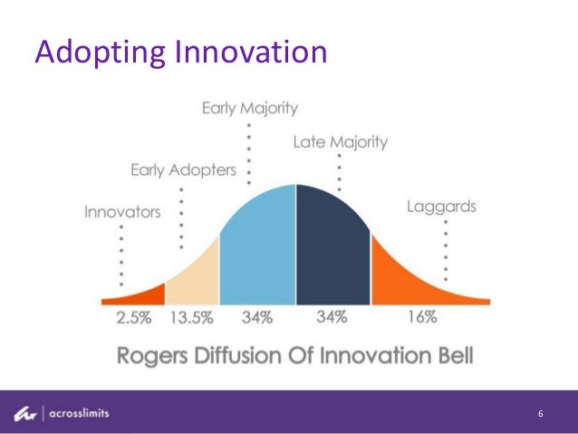 Adopting Innovation 6