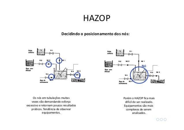 HAZOP O HAZOP pode ser usado na fase de projeto, mas também é realizado periodicamente (ex: 10 anos) na planta. Alguns aut...