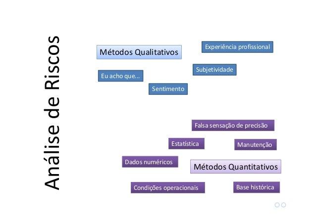 Taxa de falha: µµµµ falhas/tempo Confiabilidade: Probabilidade de falha: Métodos Quantitativos Conceitos Básicos Análisede...
