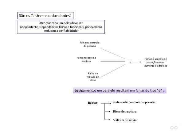 """Matemática """"E"""" Falha no Equipamento 1 Falha no Equipamento 2 P1 R1 P2 R2 Probabilidade: Confiabilidade total: Como a proba..."""