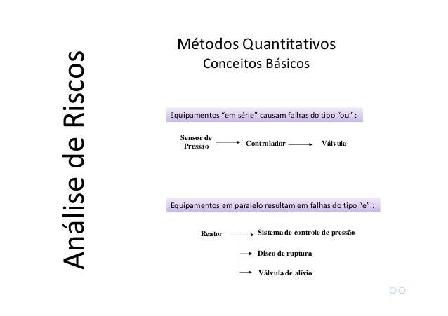 "Probabilidade: Confiabilidade total: Matemática ""OU"" Falha no Equipamento 1 Falha no Equipamento 2 P1 R1 P2 R2"