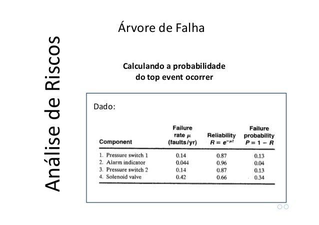 Árvore de Eventos AnálisedeRiscos Passos: 1.Identificar o evento inicial de interesse (uma falha, por exemplo) 2.Identific...