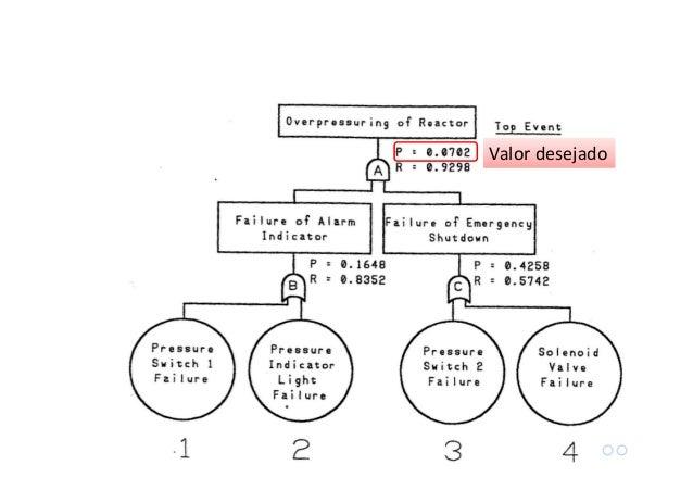 Base de cálculo: Falhas por demanda: