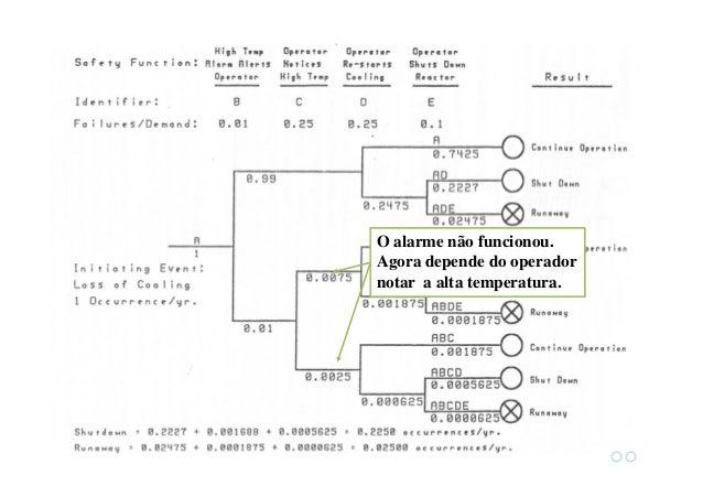 Sequencia de falhas: Falhou A, D e E Sequencia de falhas: Falhou A