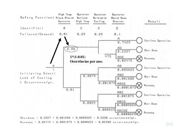 Árvore de Eventos Limitações: -Processos complexos geram árvores de evento gigantescas -Dados estatísticos para cada event...
