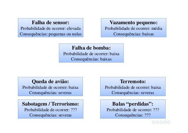 Falha de sensor: Probabilidade de ocorrer: elevada Consequências: pequenas ou nulas Falha de bomba: Probabilidade de ocorr...