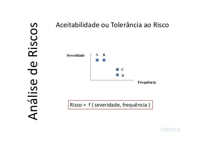 Frequência Severidade A B C D Risco = f ( severidade, frequência ) AnálisedeRiscos Aceitabilidade ou Tolerância ao Risco