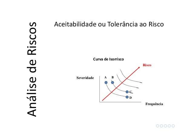 Frequência Severidade A B C D Risco AnálisedeRiscos Aceitabilidade ou Tolerância ao Risco Curva de Isorrisco