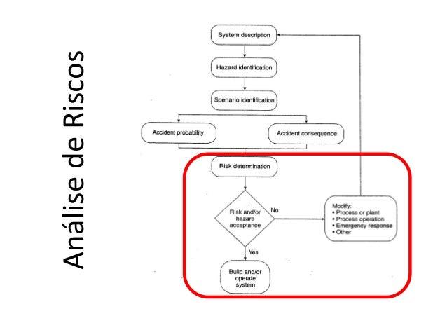 Análise de Risco 25Engenharia de Processos Upstream AnálisedeRiscos