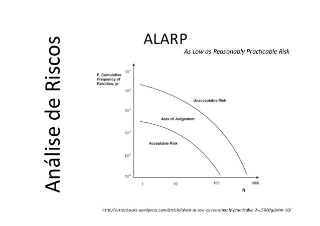 As Low as Reasonably Practicable Risk http://suttonbooks.wordpress.com/article/alarp-as-low-as-reasonably-practicable-2vu5...