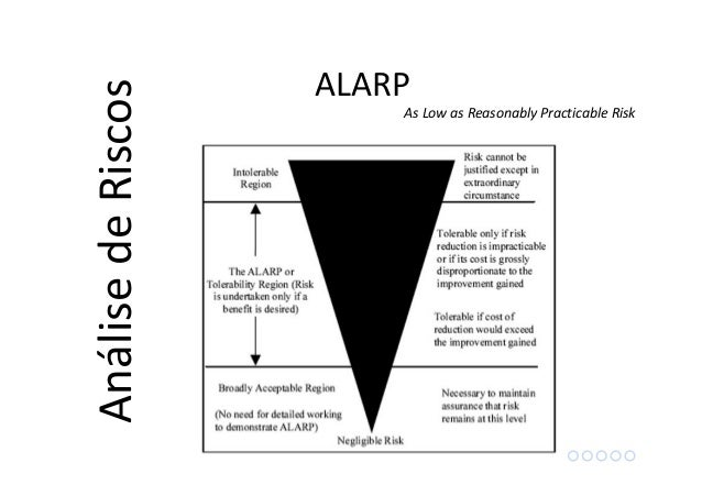 As Low as Reasonably Practicable Risk AnálisedeRiscos ALARP