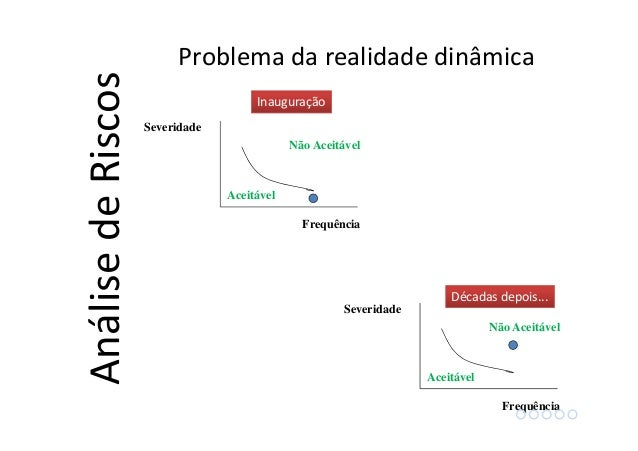 AnálisedeRiscos Frequência Severidade Aceitável Não Aceitável Inauguração Frequência Severidade Aceitável Não Aceitável Dé...