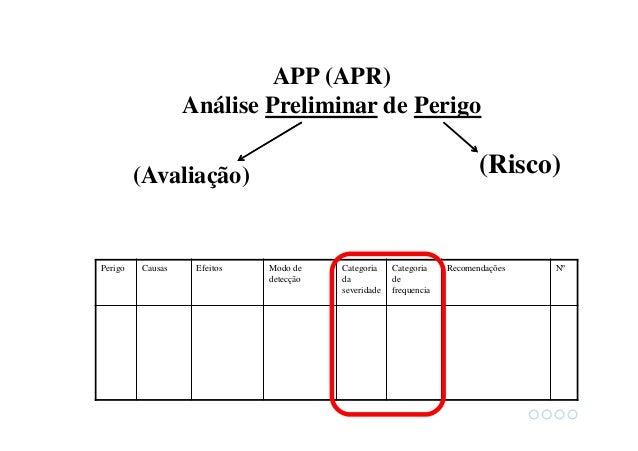 Análise de Risco • Análise Preliminar de Perigo (APP) Cada hipótese é uma linha, com seus próprios efeitos , severidade, f...