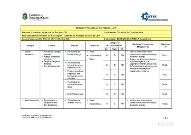 Análise de Risco • Análise Preliminar de Perigo (APP)