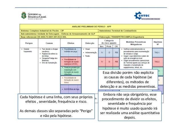 Perigo Perigos identificados Exemplos: Operacionais: Aumento descontrolado de pressão Aumento descontrolado de tempe- ratu...