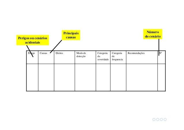 Modo de detecção Exemplos: Alarmes LOLO, LO, HI, HIHI (temperatura, vazão, pressão, etc) Detector de gás tóxico Detector d...